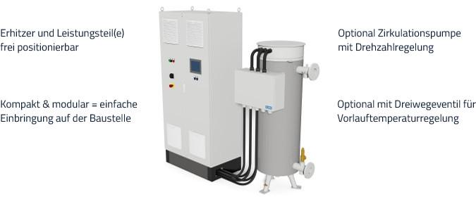 Aufbau ELWA Power-to-Heat Anlage